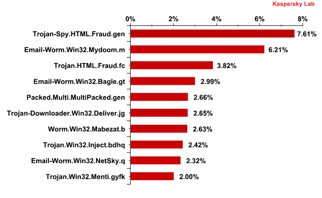 The Top 10 malicious programs distributed via mail traffic in June 2011