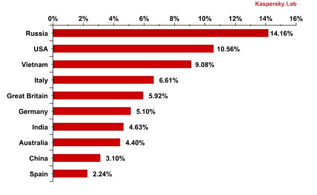Countries where mail antivirus detected malware most frequently in June 2011