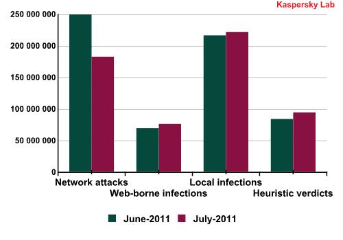 Number of threats detected in various categories. Source KSN data