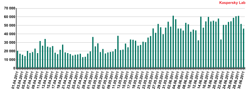 The daily number of fake antivirus program detections (Q2 2011)
