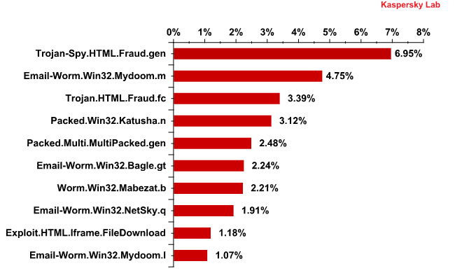 The Top 10 malicious programs distributed via mail traffic in Q2 2011