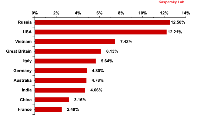 Email antivirus detection levels in the second quarter of 2011