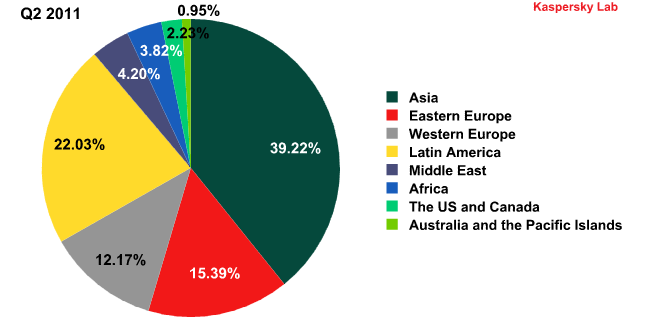 Sources of spam by region in Q1 2011 and Q2 2011-2
