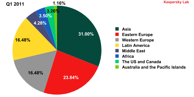 Sources of spam by region in Q1 2011 and Q2 2011-1