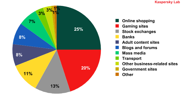 Breakdown of attacked sites by areas of activity. Q2 2011