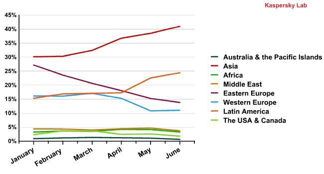 Spam by region in the first half of 2011