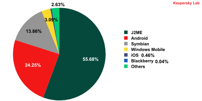 The distribution of malicious programs targeting mobile platforms, by operating system