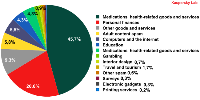 Categories of spam in August 2011
