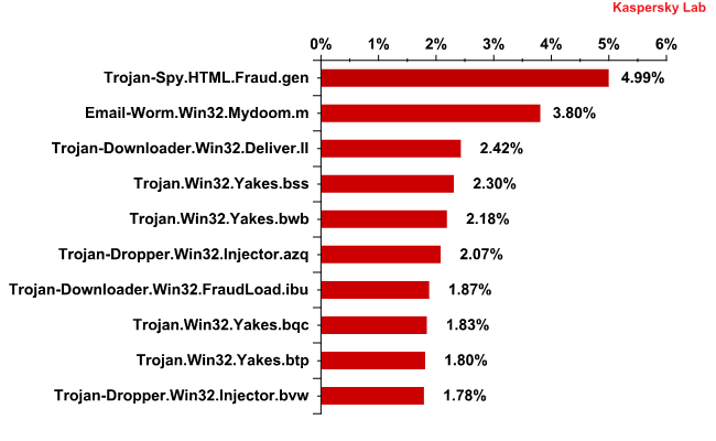 The Top 10 malicious programs spread via email in August 2011