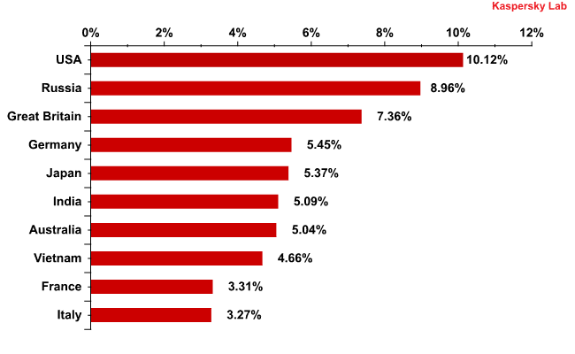 A distribution of email antivirus detections by country August 2011