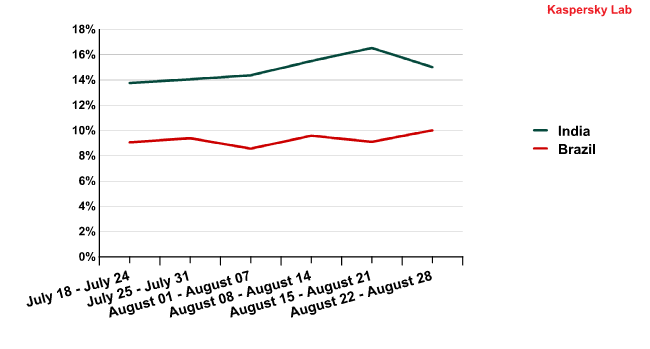 The percentage of spam originating from India and Brazil from 18 July to 28 August
