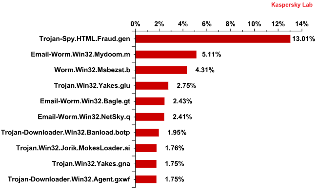 The Top 10 malicious programs spread via email in October 2011