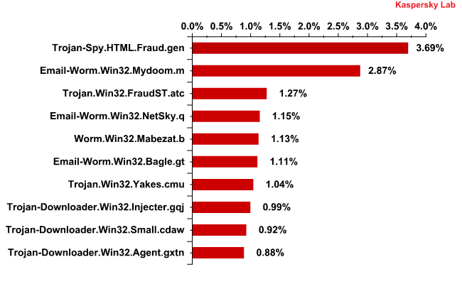 The Top 10 malicious programs distributed via mail traffic in Q3 2011