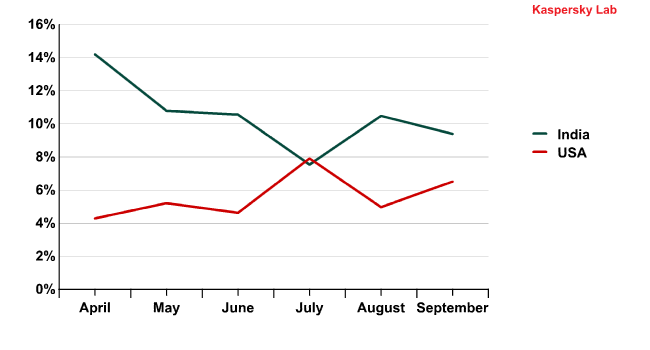 Email antivirus detection activity in the US and India in Q2 and Q3 2011