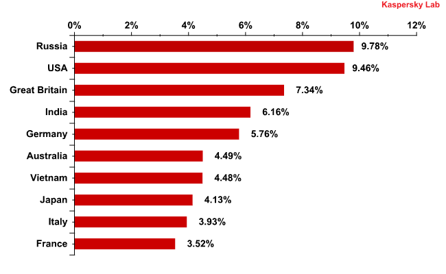 Email antivirus detection levels in Q3 2011
