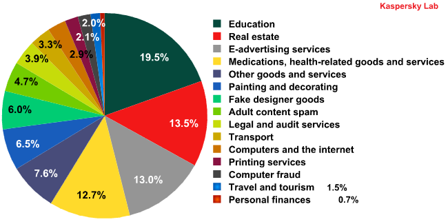 Spam by category on the Russia Internet in Q3 2011