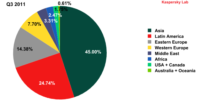 Sources of spam by region in Q2 and Q3 2011-2