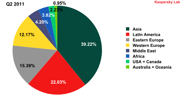 Sources of spam by region in Q2 and Q3 2011-1