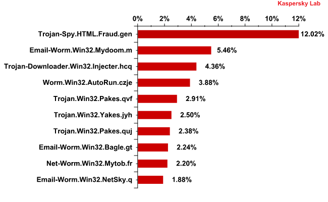 Top 10 malicious programs spread via email in November 2011