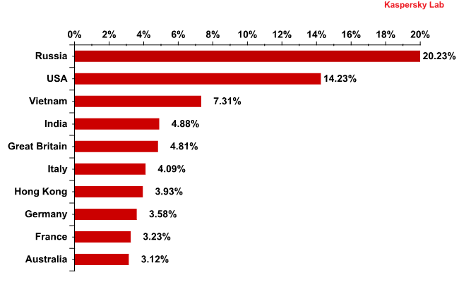 Distribution of email antivirus detections by country November 2011