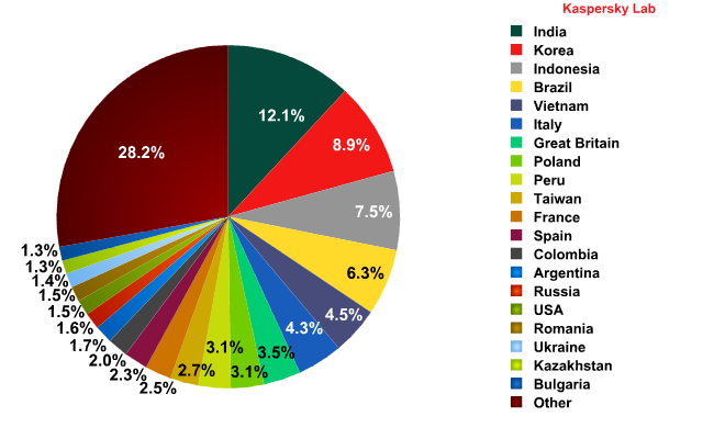 Top sources of spam in November 2011