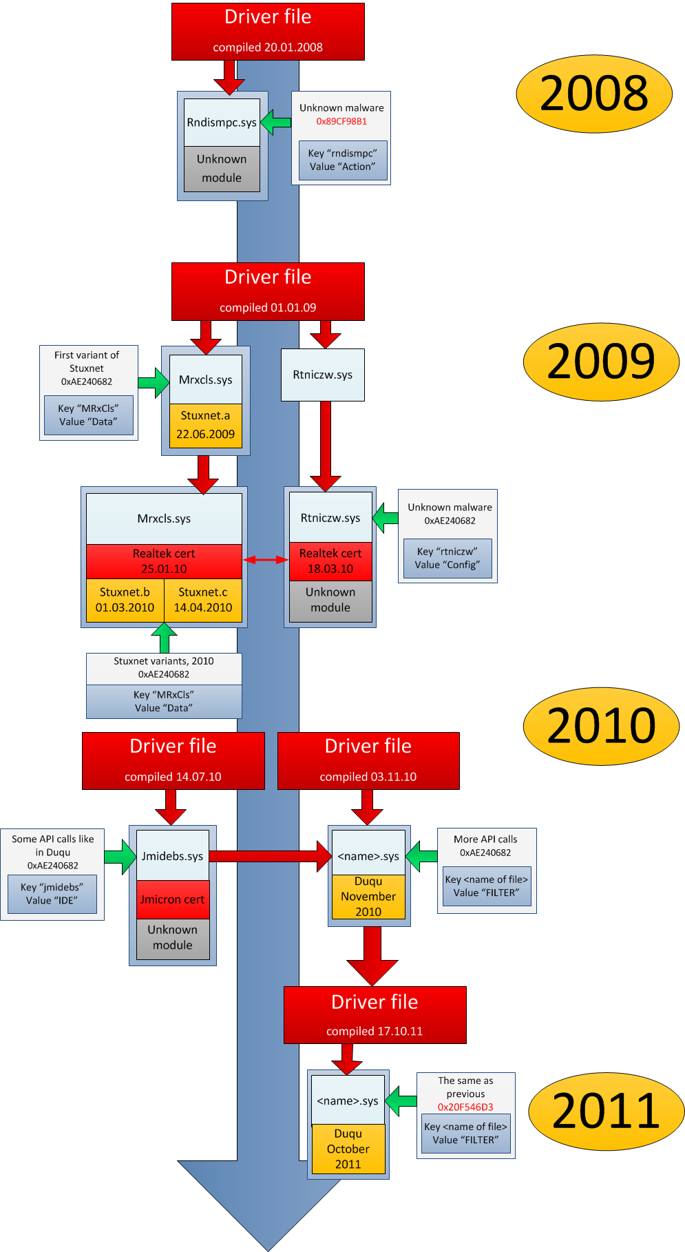 Driver evolution from 2008 to 2011