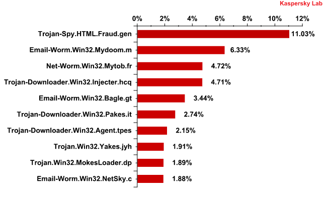 The Top 10 malicious programs spread via email in December 2011
