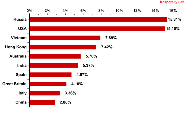 The distribution of email antivirus detections in December 2011, by country