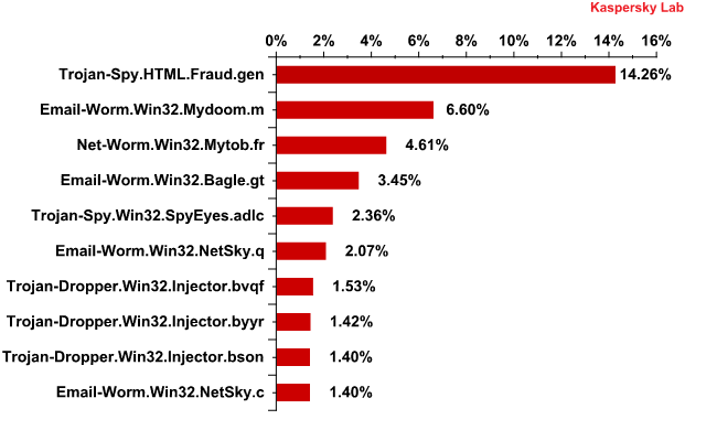 The Top 10 malicious programs distributed via mail traffic in January 2012