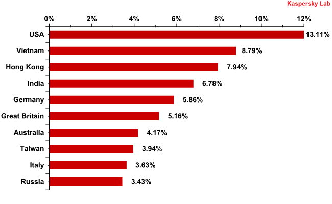 Countries where mail antivirus detected malware most frequently in January 2012