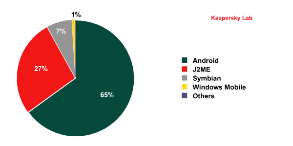 The distribution of mobile threats by platform in 2011