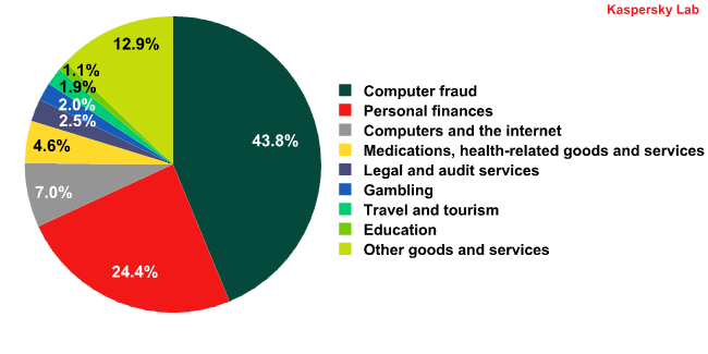 Spam by category in February 2012