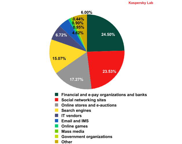 Top 100 organizations by sphere of activity targeted by phishers in February 2012