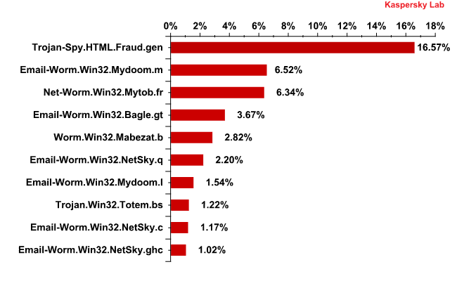 Top 10 malicious programs spread via email in February 2012
