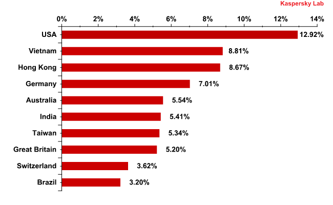Distribution of email antivirus detections by country February 2012