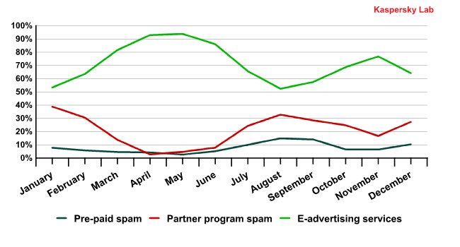 The shares of ordered and partner spam in 2011