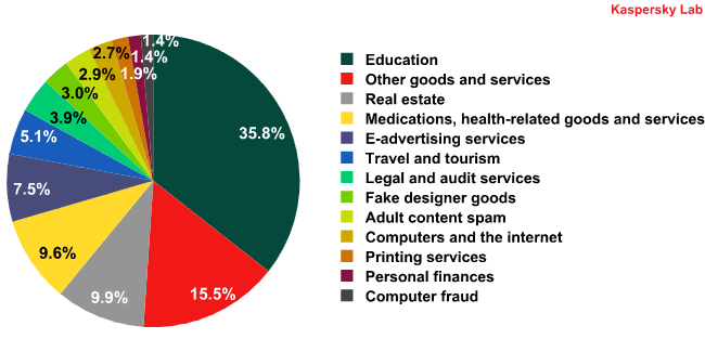 Spam by category in 2011
