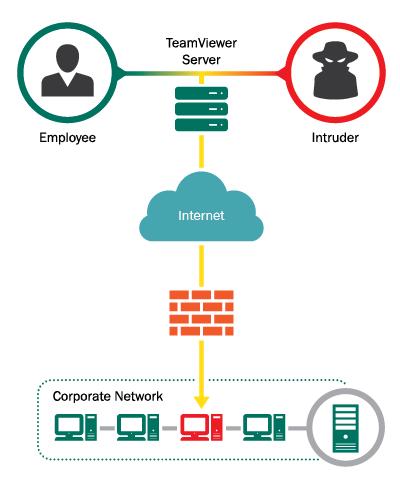 Security policies: remote access programs   Securelist