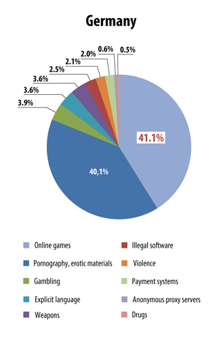 Proportion of visits to sites containing inappropriate content, Germany, January-May 2014
