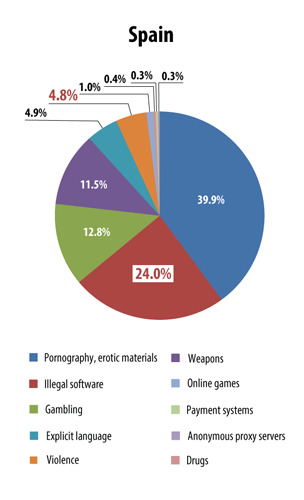 Proportion of visits to sites containing inappropriate content, Spain, January-May 2014
