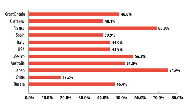 The percentage of visits to sites in the Pornography, erotic materials category