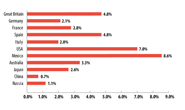 The percentage of visits to sites in the Violence category