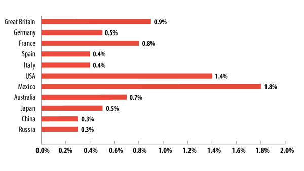 The percentage of visits to sites in the Drugs category