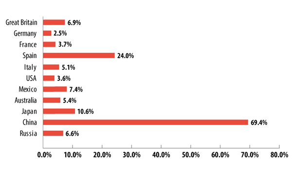 The percentage of visits to sites in the Illegal software category