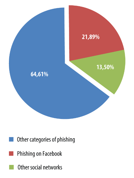 In 2013, fake Facebook pages accounted for 21.89% of all instances when the Anti-phishing heuristic component was triggered