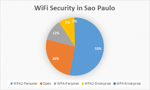 fifa3_wi-fi_security_en_3