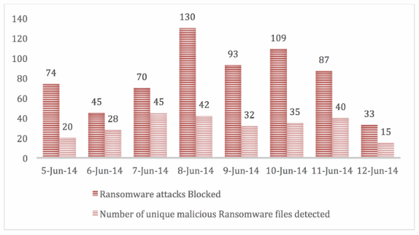 Number of ransomware attacks and files blocked between 5 and 12 June 2014 in UAE