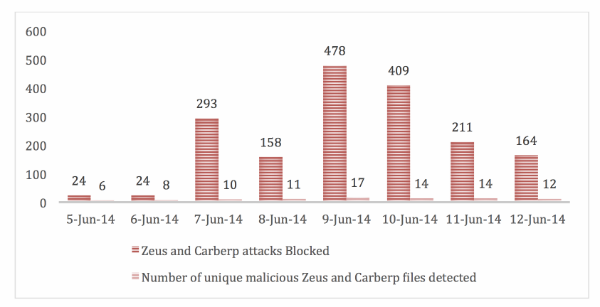 Number of Zeus and Carberp attacks, and files blocked between 5 and 12 June 2014 in UAE