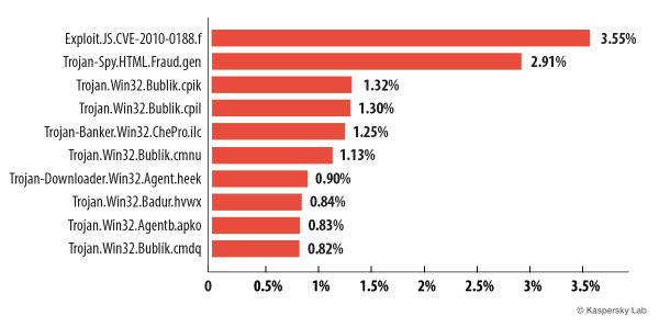 The Top 10 malicious programs spread by email