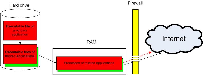 Using Leak Tests To Evaluate Firewall Effectiveness Securelist